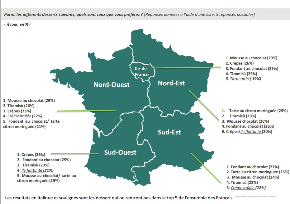 Les desserts préférés des Français selon la région