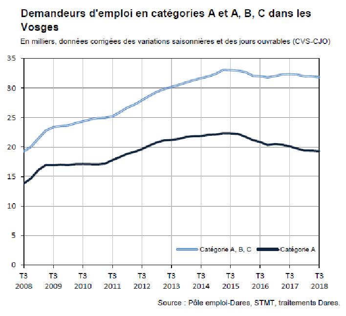Vosges Le Chomage En Baisse De 1 6 Sur Une Annee Epinal Infos
