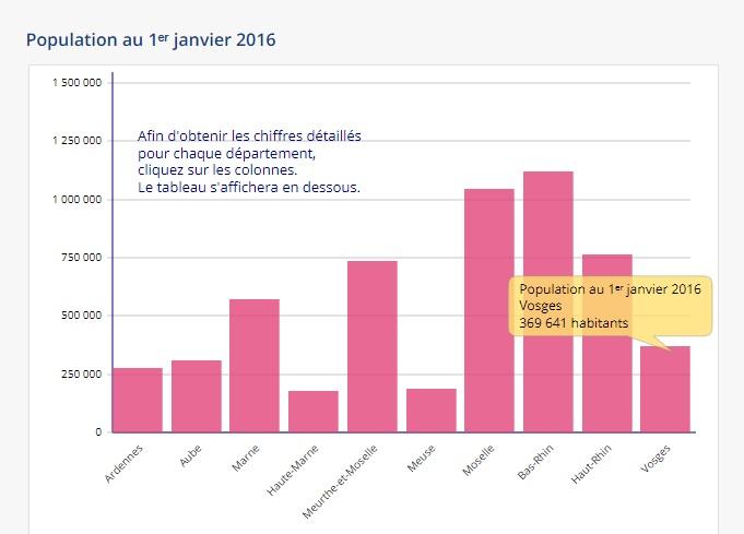 Source : Insee, recensements de la population de 2006, 2011 et 2016