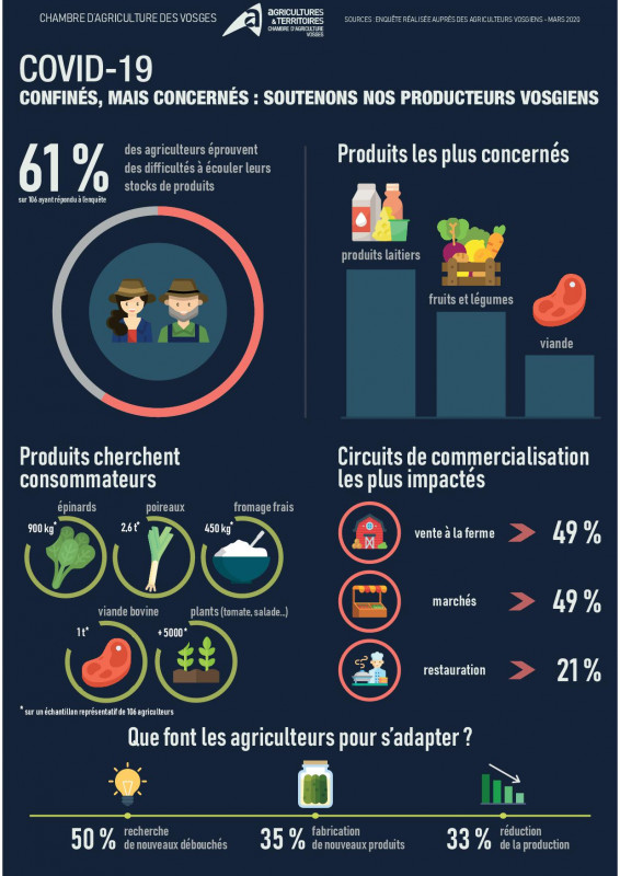 Infographie_difficultes_agriculteurs_covid-19_v2